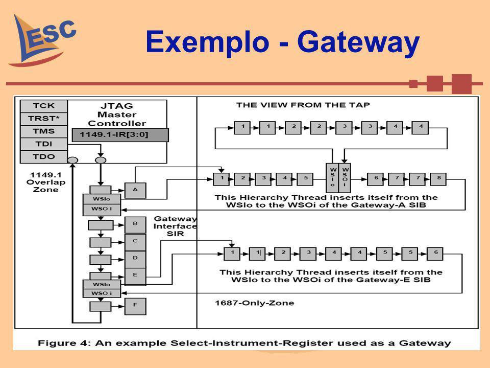 Exemplo - Gateway