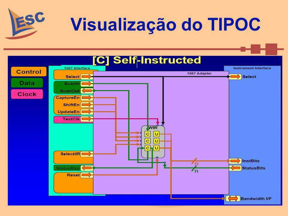 Visualização do TIPOC