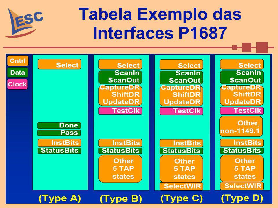 Tabela Exemplo das Interfaces P1687