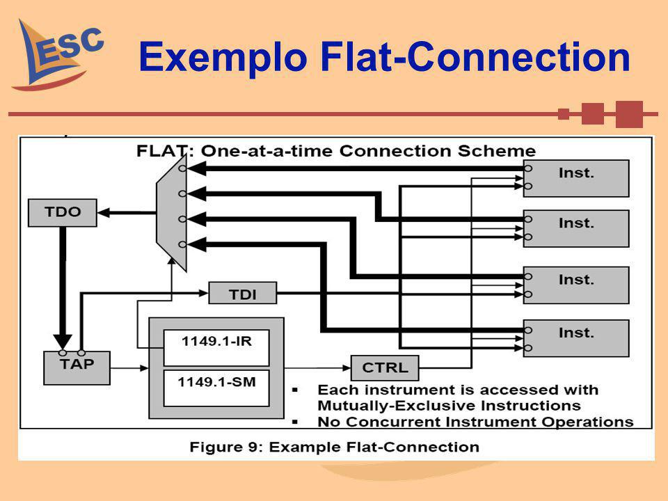 Exemplo Flat-Connection