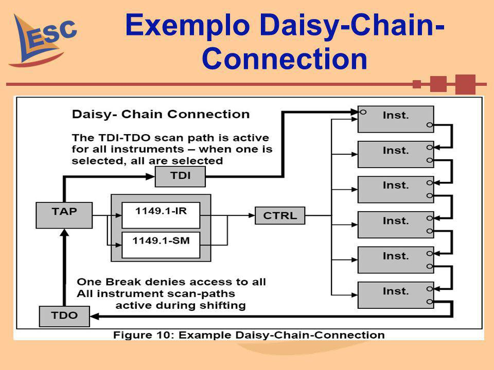Exemplo Daisy-Chain-Connection