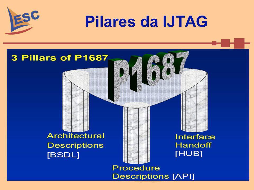 Pilares da IJTAG
