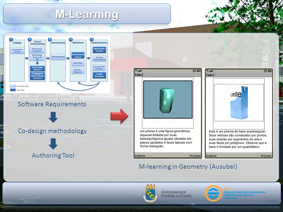M-Learning Software Requirements Co-design methodology Authoring Tool