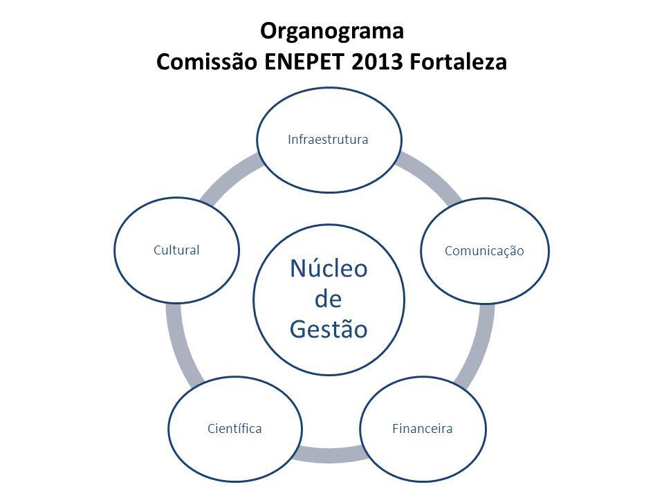 Organograma Comissão ENEPET 2013 Fortaleza