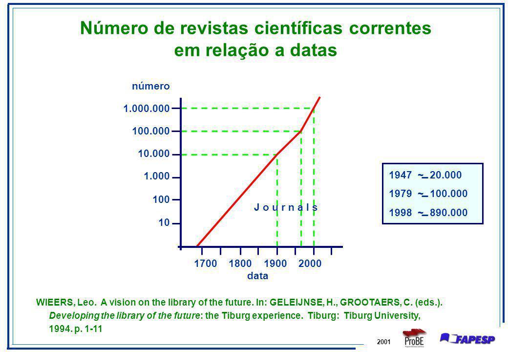 Número de revistas científicas correntes em relação a datas