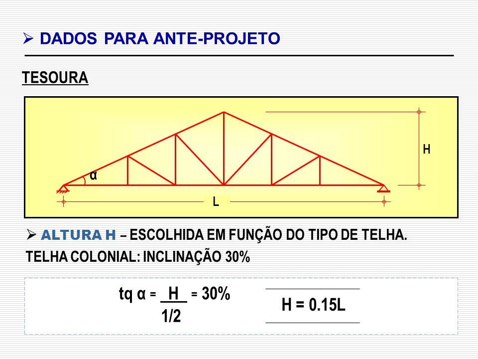 tq α = H = 30% H = 0.15L 1/2  DADOS PARA ANTE-PROJETO TESOURA α