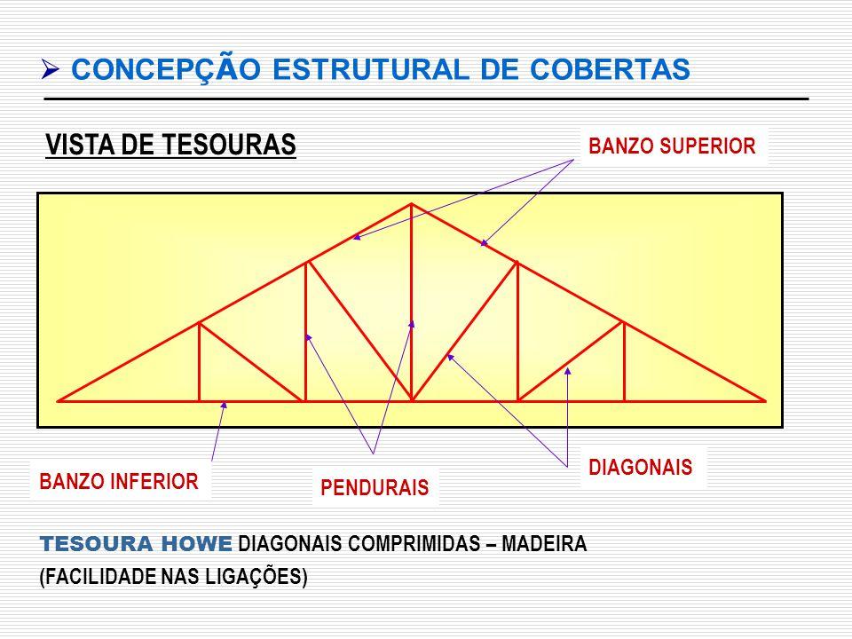  CONCEPÇÃO ESTRUTURAL DE COBERTAS
