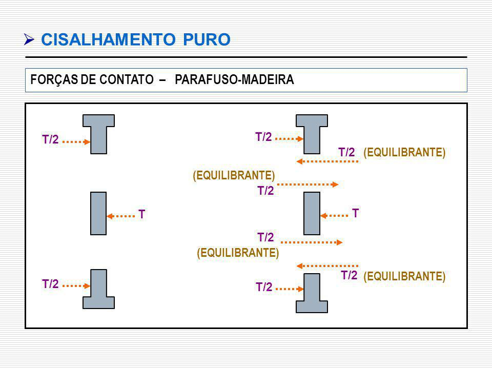  CISALHAMENTO PURO FORÇAS DE CONTATO – PARAFUSO-MADEIRA