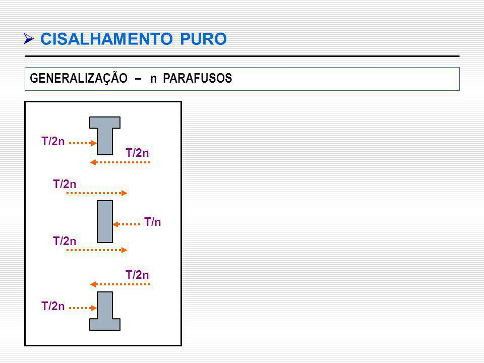  CISALHAMENTO PURO GENERALIZAÇÃO – n PARAFUSOS T/n T/2n