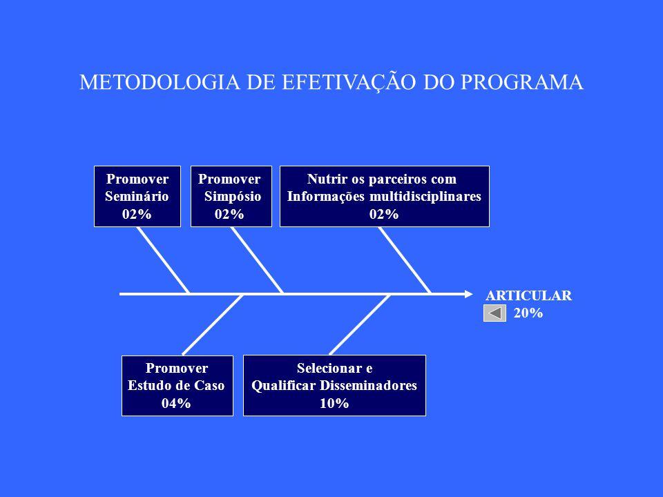 METODOLOGIA DE EFETIVAÇÃO DO PROGRAMA