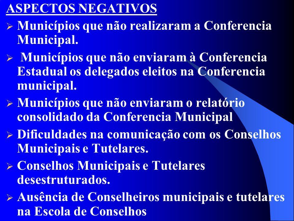 ASPECTOS NEGATIVOS Municípios que não realizaram a Conferencia Municipal.