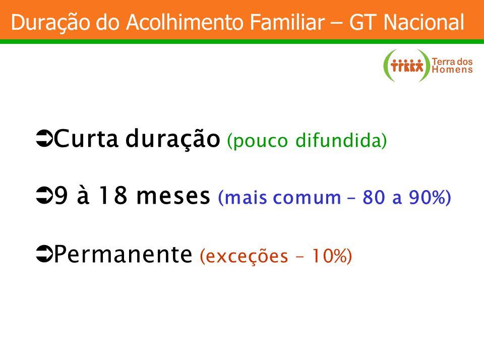 Duração do Acolhimento Familiar – GT Nacional