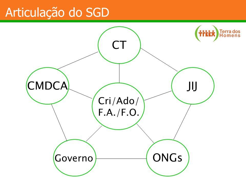 Articulação do SGD CT CMDCA JIJ Cri/Ado/ F.A./F.O. Governo ONGs