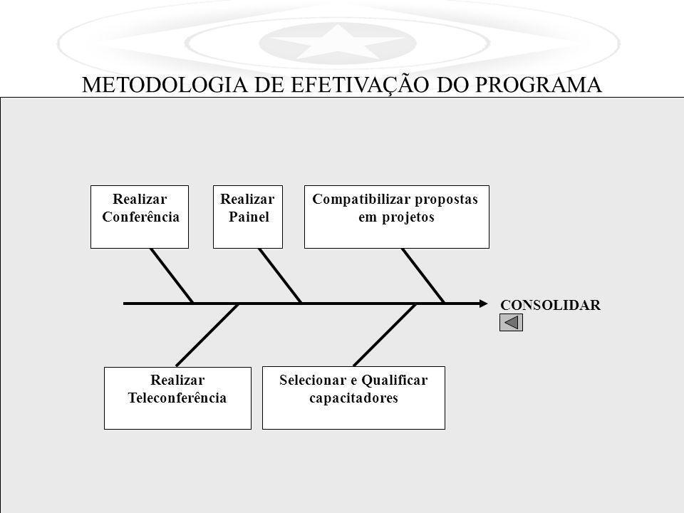 Compatibilizar propostas Selecionar e Qualificar capacitadores