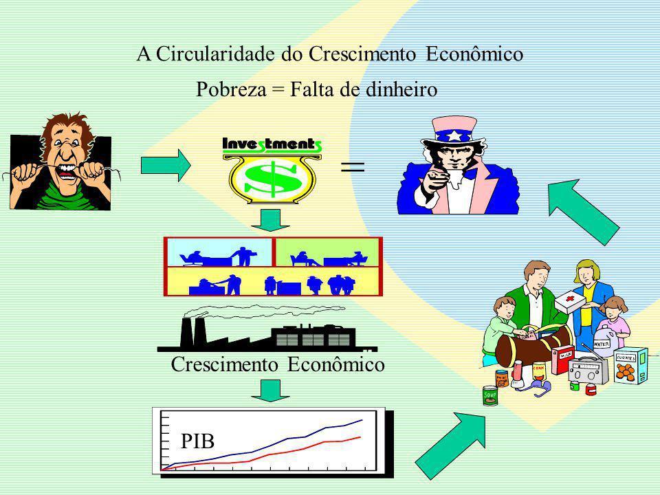 A Circularidade do Crescimento Econômico