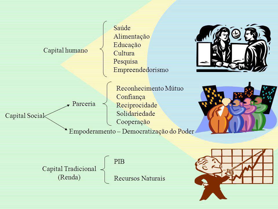 Saúde Alimentação. Educação. Cultura. Pesquisa. Empreendedorismo. Capital humano. Reconhecimento Mútuo.