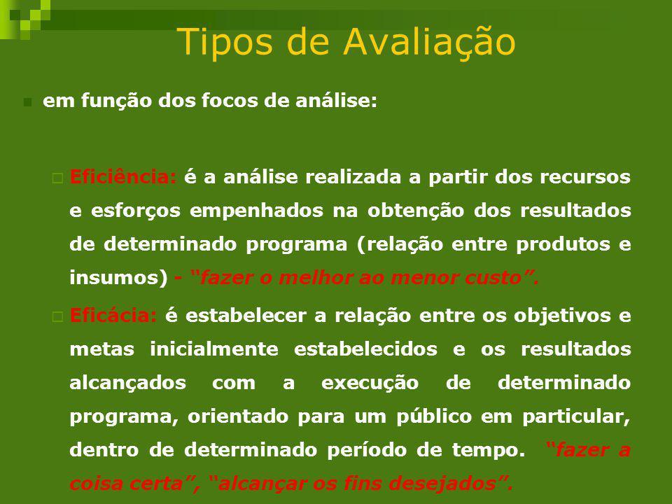 Tipos de Avaliação em função dos focos de análise: