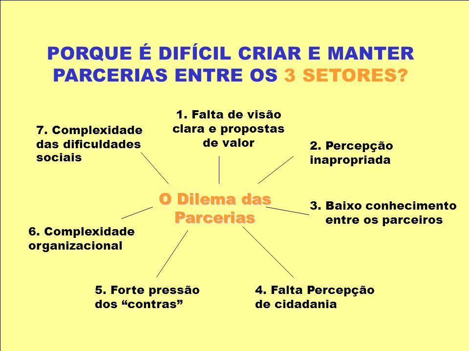 PORQUE É DIFÍCIL CRIAR E MANTER PARCERIAS ENTRE OS 3 SETORES