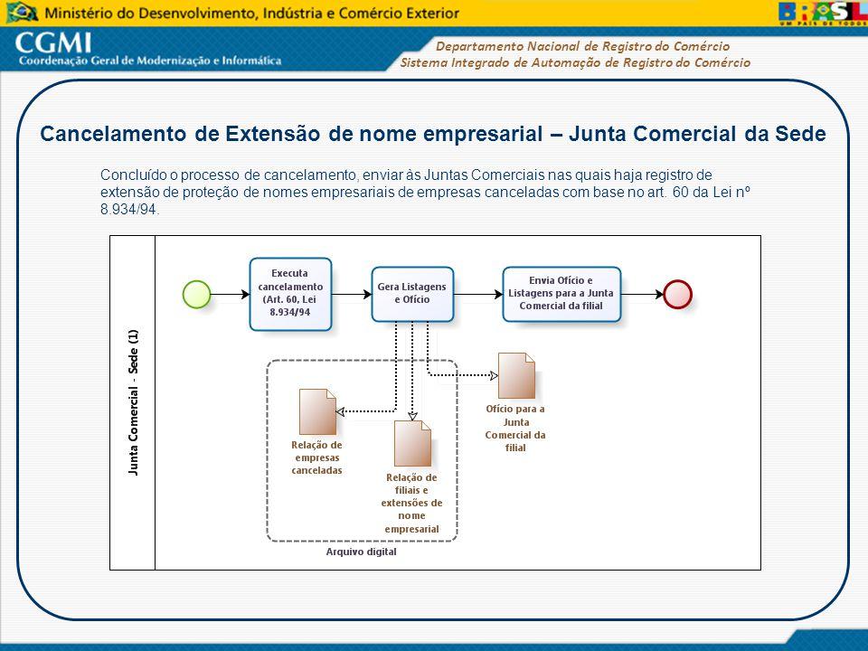 Cancelamento de Extensão de nome empresarial – Junta Comercial da Sede