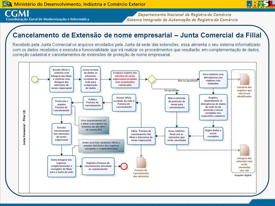 Cancelamento de Extensão de nome empresarial – Junta Comercial da Filial