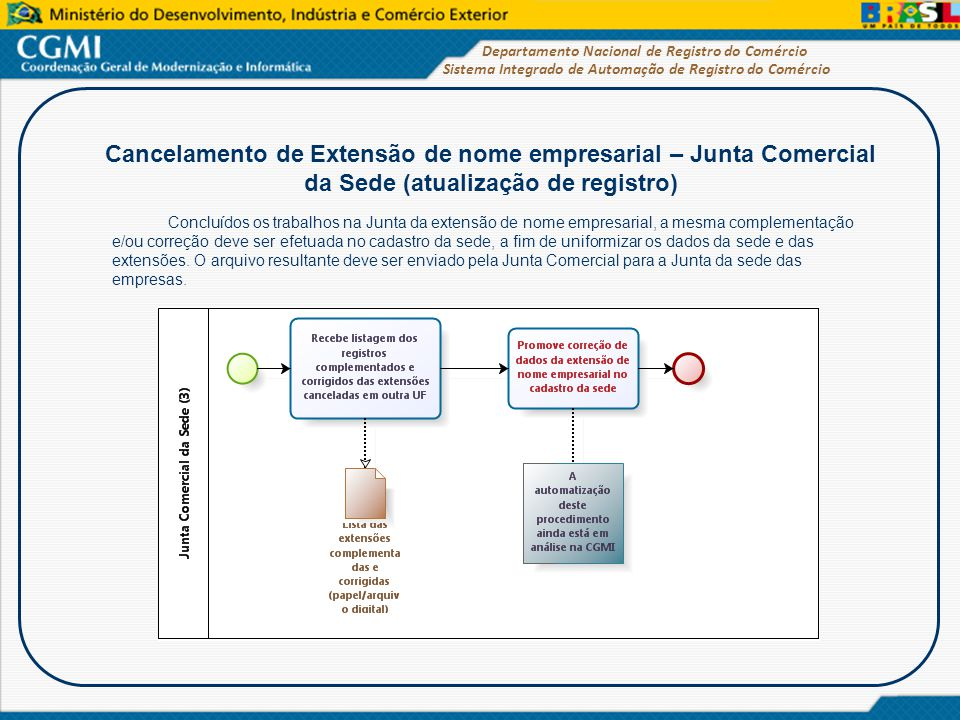 Cancelamento de Extensão de nome empresarial – Junta Comercial da Sede (atualização de registro)