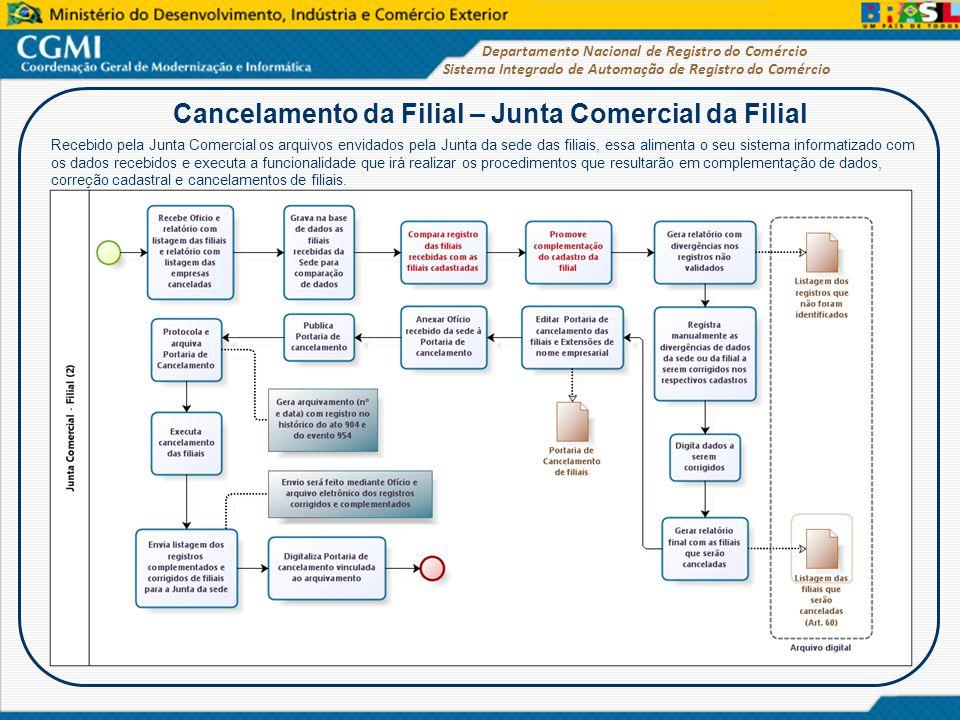Cancelamento da Filial – Junta Comercial da Filial