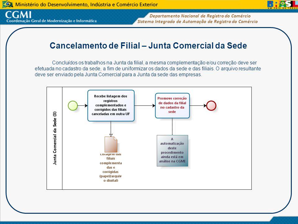 Cancelamento de Filial – Junta Comercial da Sede