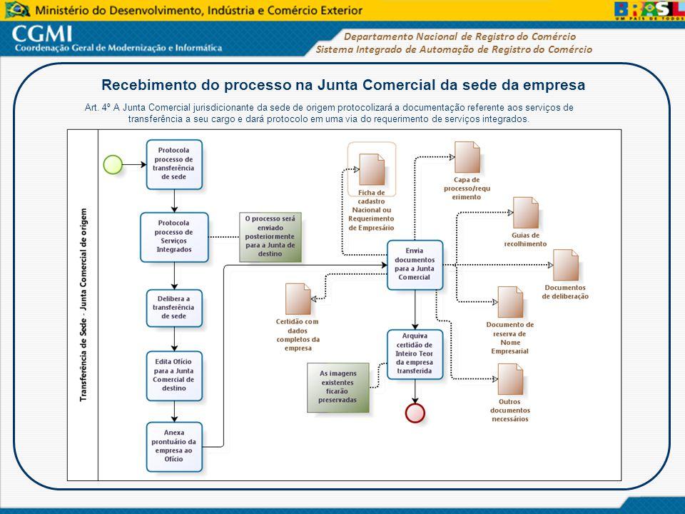 Recebimento do processo na Junta Comercial da sede da empresa