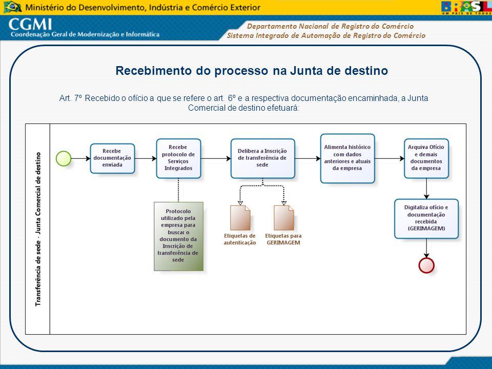 Recebimento do processo na Junta de destino