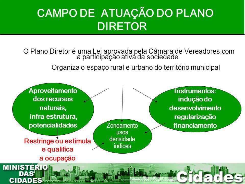 CAMPO DE ATUAÇÃO DO PLANO DIRETOR