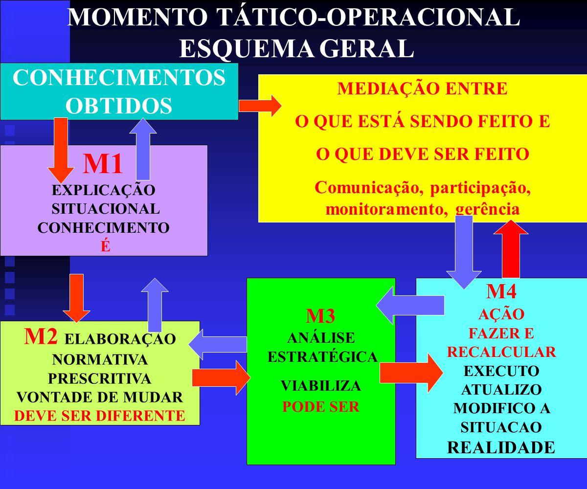 M1 MOMENTO TÁTICO-OPERACIONAL ESQUEMA GERAL