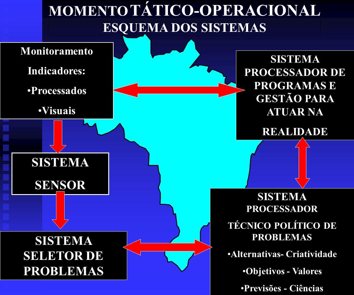 MOMENTO TÁTICO-OPERACIONAL