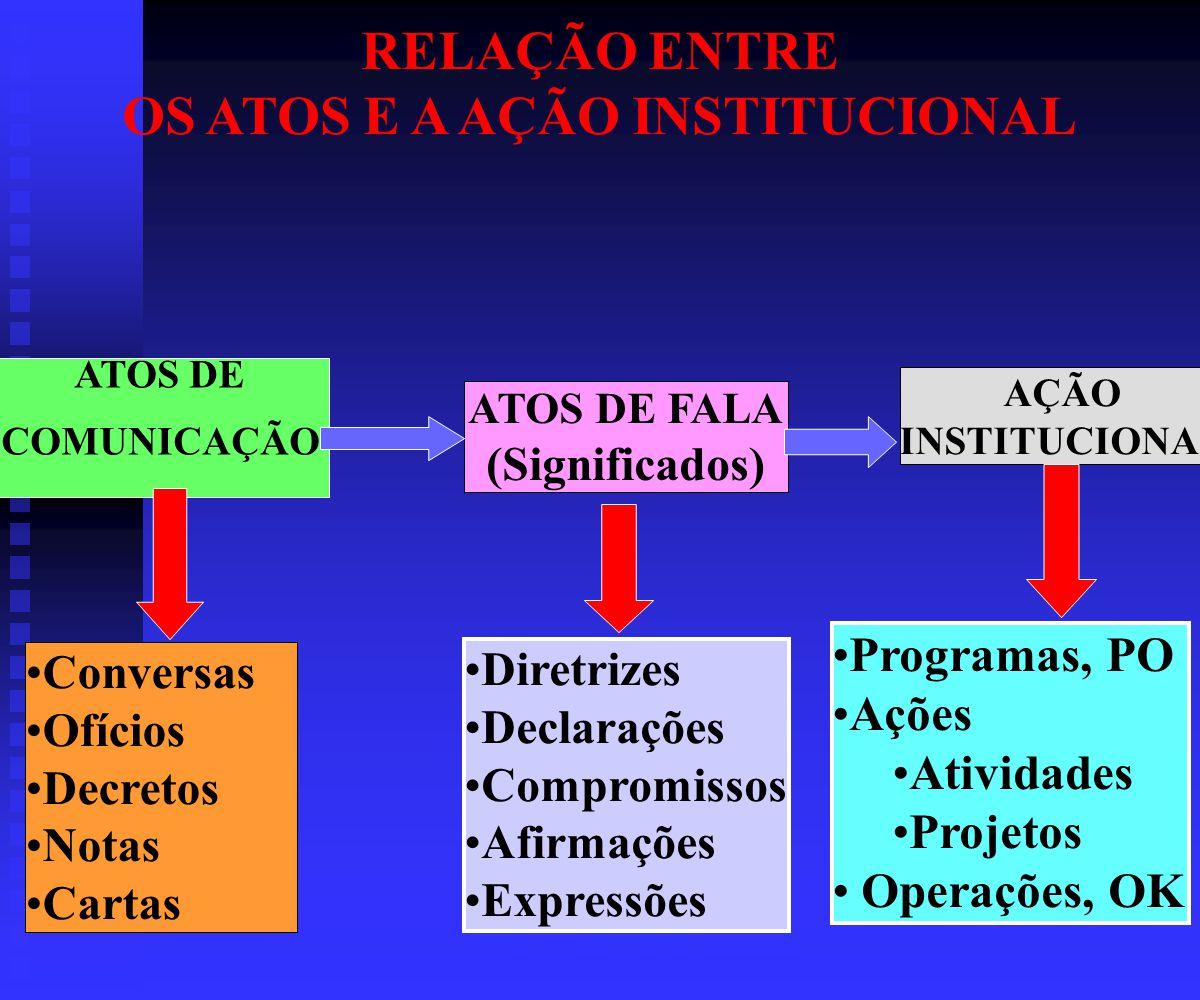 OS ATOS E A AÇÃO INSTITUCIONAL