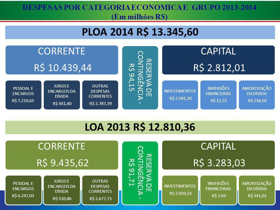 DESPESAS POR CATEGORIA ECONOMICA E GRUPO 2013-2014 (Em milhões R$)