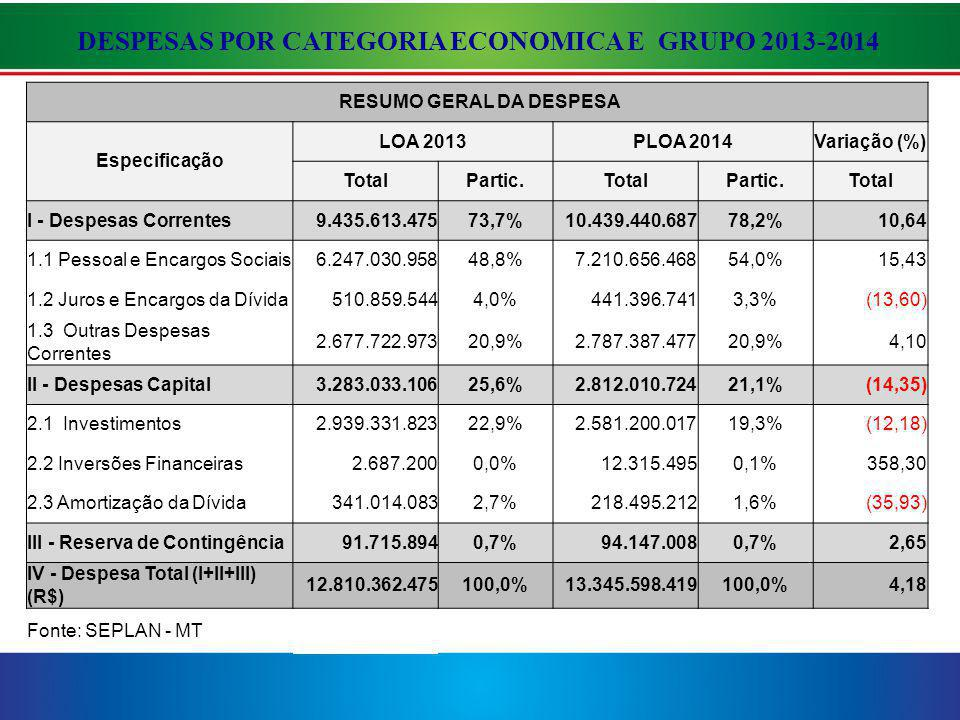 DESPESAS POR CATEGORIA ECONOMICA E GRUPO 2013-2014