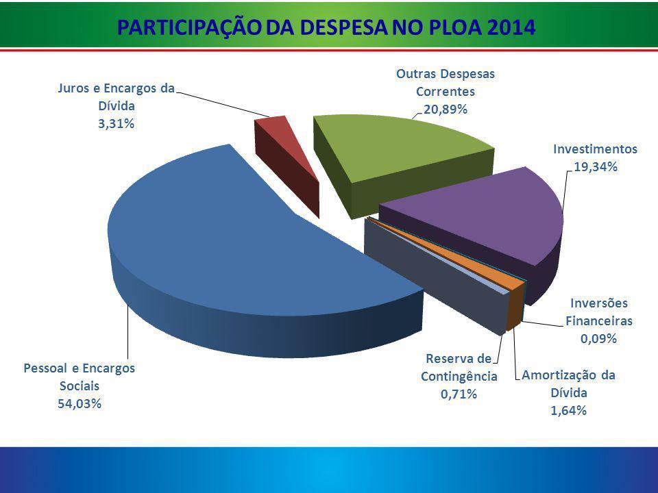 PARTICIPAÇÃO DA DESPESA NO PLOA 2014