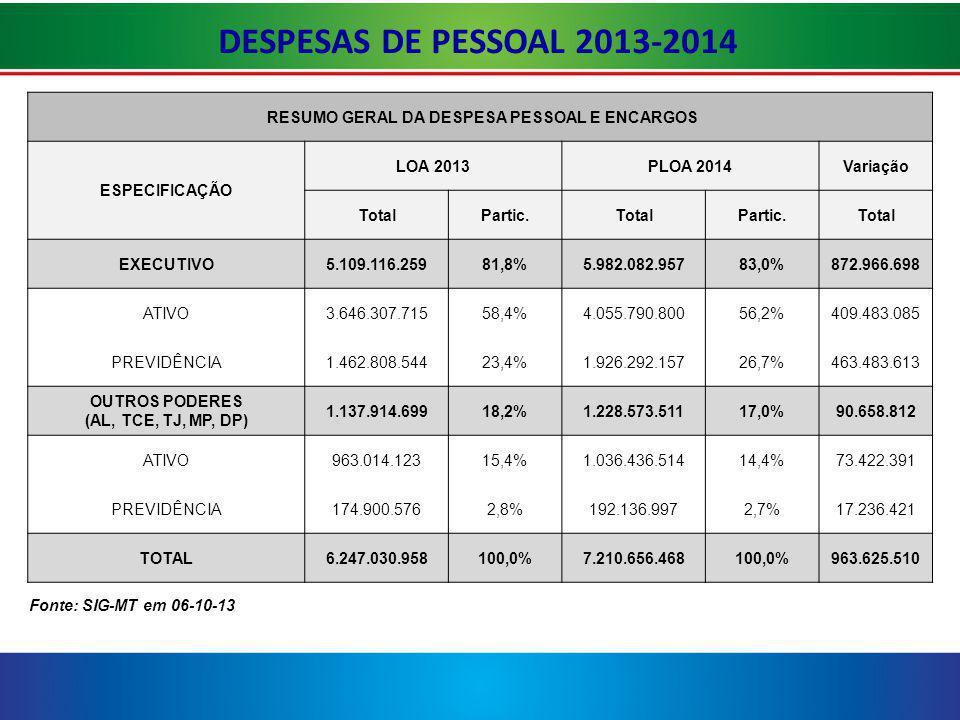 DESPESAS DE PESSOAL 2013-2014 RESUMO GERAL DA DESPESA PESSOAL E ENCARGOS. ESPECIFICAÇÃO. LOA 2013.