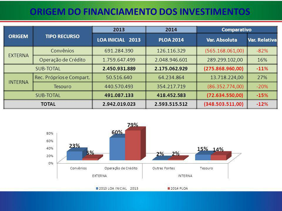 ORIGEM DO FINANCIAMENTO DOS INVESTIMENTOS