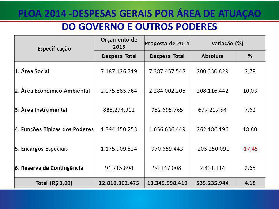 PLOA 2014 -DESPESAS GERAIS POR ÁREA DE ATUAÇAO DO GOVERNO E OUTROS PODERES