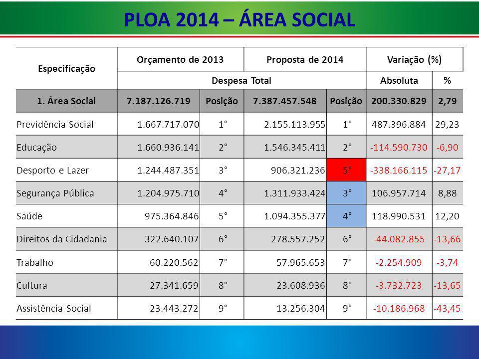 PLOA 2014 – ÁREA SOCIAL Especificação Orçamento de 2013