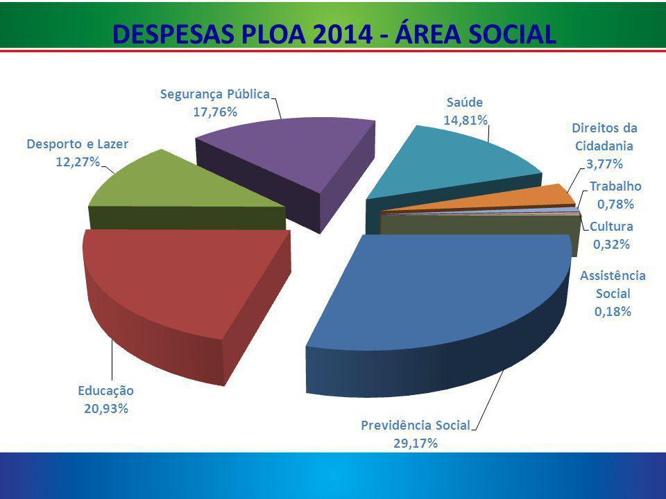 DESPESAS PLOA 2014 - ÁREA SOCIAL