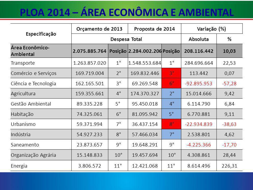 PLOA 2014 – ÁREA ECONÔMICA E AMBIENTAL