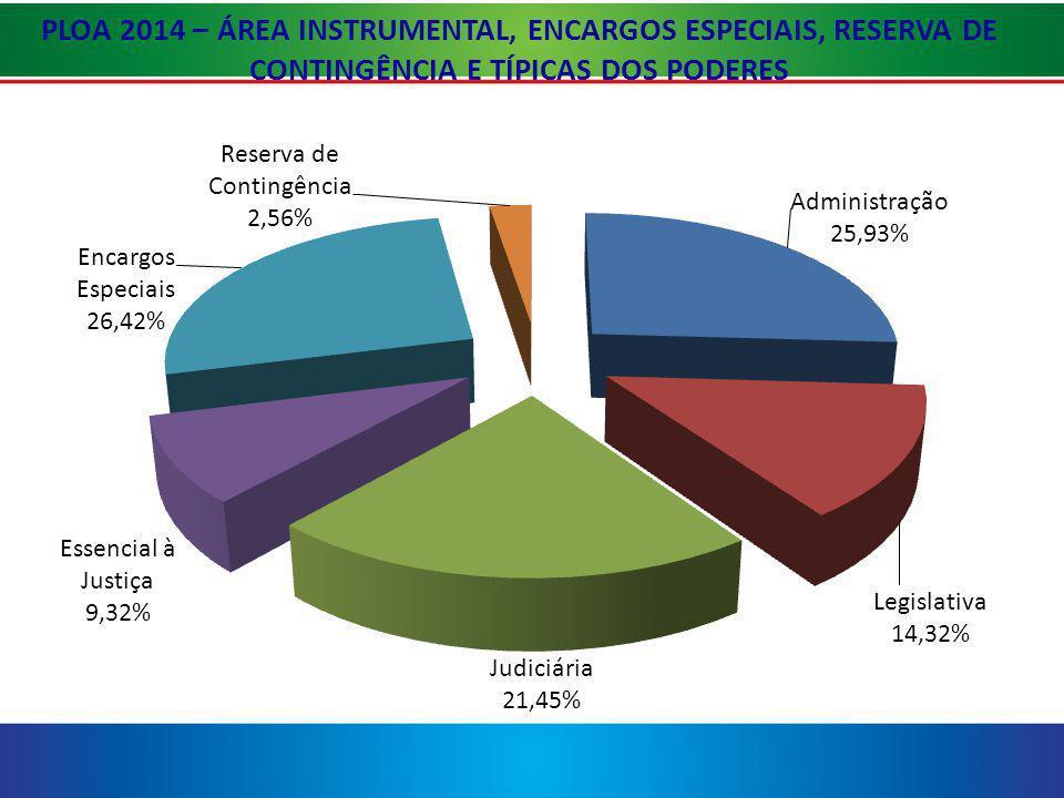 PLOA 2014 – ÁREA INSTRUMENTAL, ENCARGOS ESPECIAIS, RESERVA DE CONTINGÊNCIA E TÍPICAS DOS PODERES