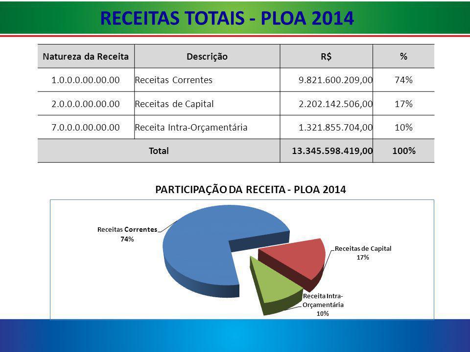 RECEITAS TOTAIS - PLOA 2014 Natureza da Receita Descrição R$ %