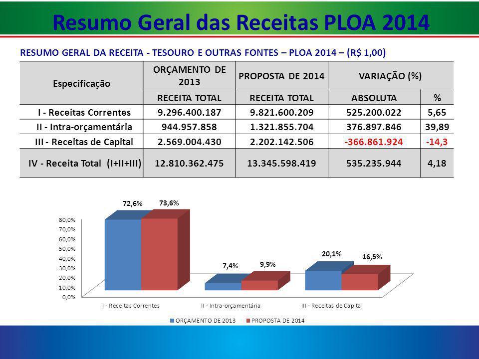 Resumo Geral das Receitas PLOA 2014
