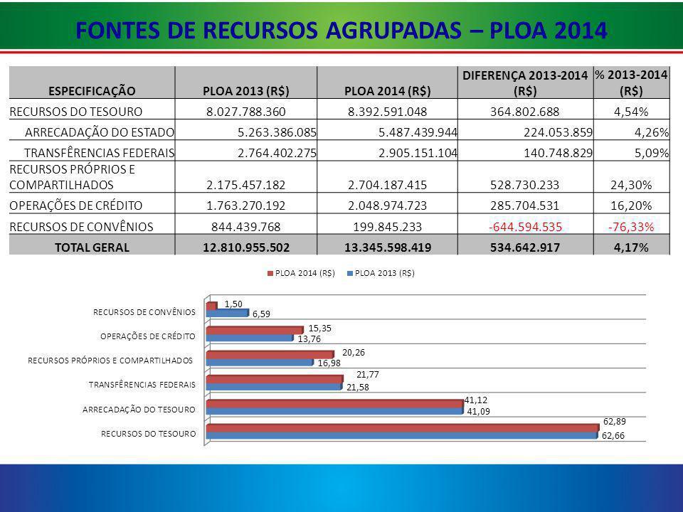 FONTES DE RECURSOS AGRUPADAS – PLOA 2014