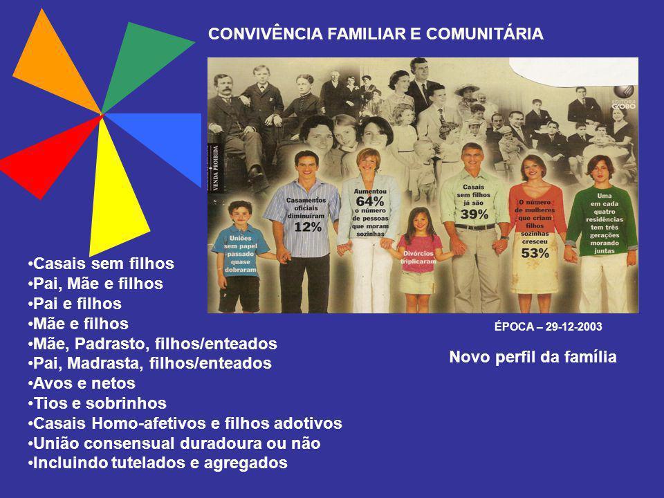 CONVIVÊNCIA FAMILIAR E COMUNITÁRIA