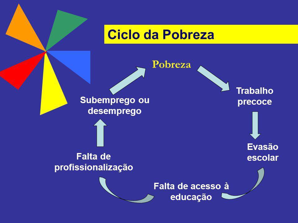 Ciclo da Pobreza Pobreza Trabalho precoce Subemprego ou desemprego