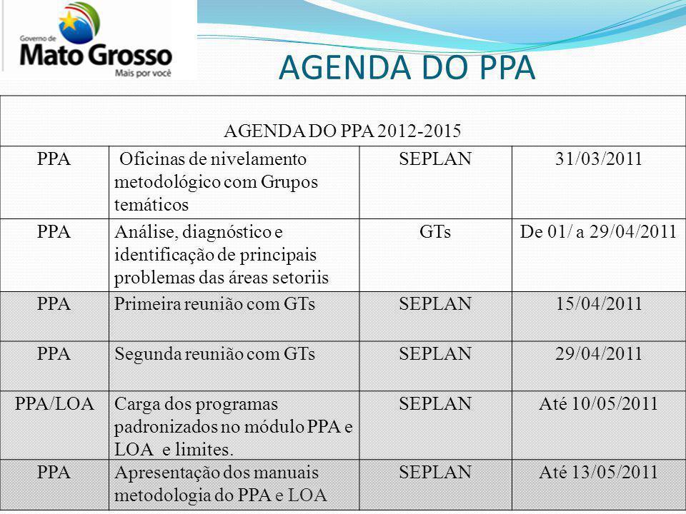 AGENDA DO PPA AGENDA DO PPA 2012-2015 PPA