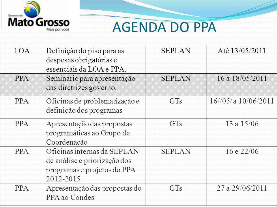 AGENDA DO PPA LOA. Definição do piso para as despesas obrigatórias e essenciais da LOA e PPA. SEPLAN.